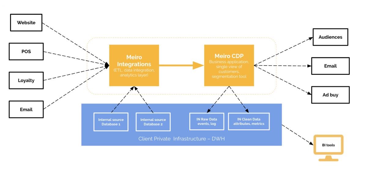 Meiro CDP schema