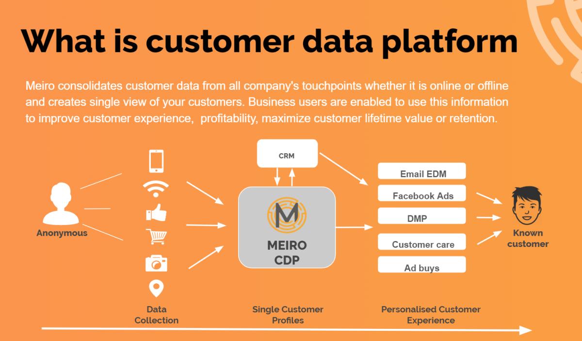 what is customer data platform