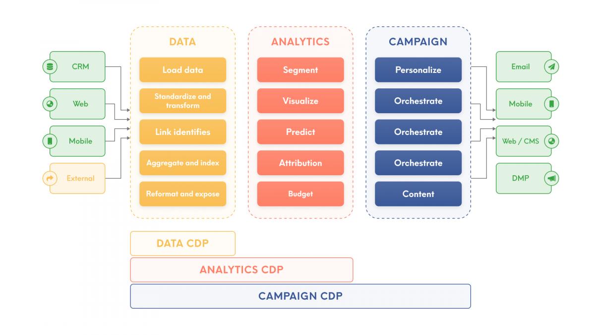Types of Customer Data Platforms